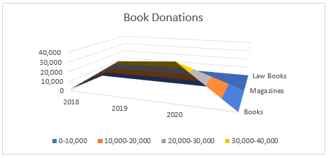 chart of donations